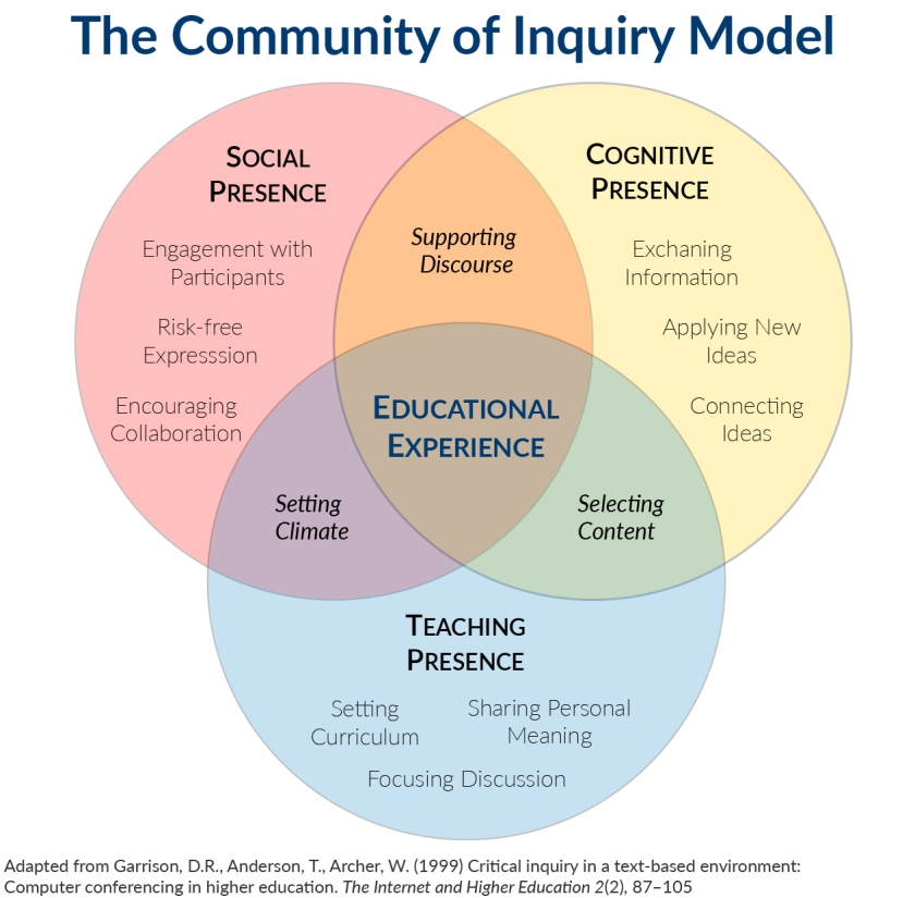 Venn diagram shows interplay of Community of Inquiry
