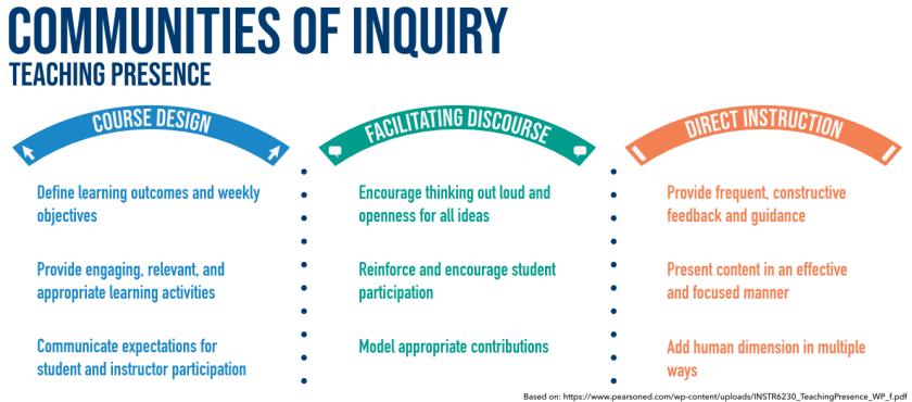 Communities of Inquiry Teaching Presence