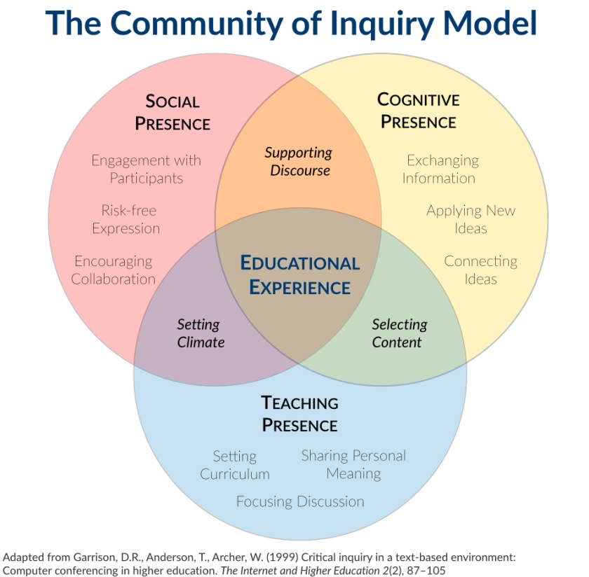 Venn Diagram Shows the Community of Inquiry Model