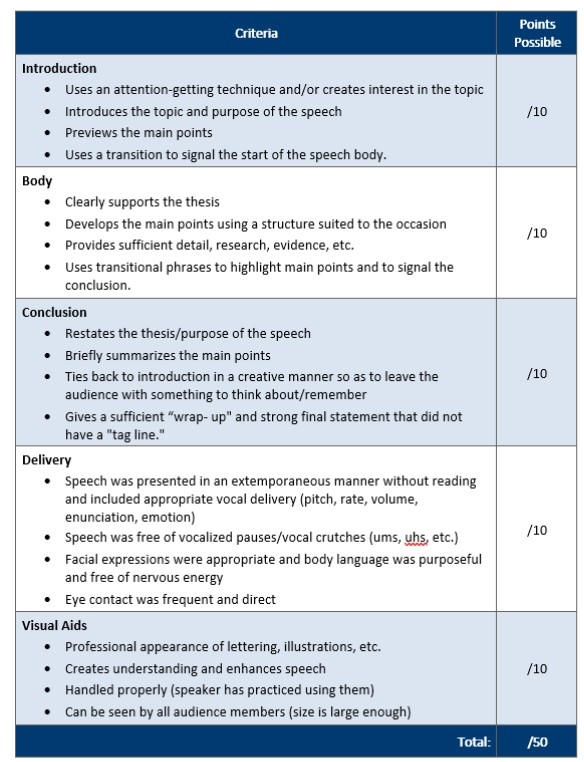 Rubric clearly describes each criteria and includes points possible. Each criteria description includes a bullet list written with plain language. Table built using Word's accessible headings and includes contrasting color rows.