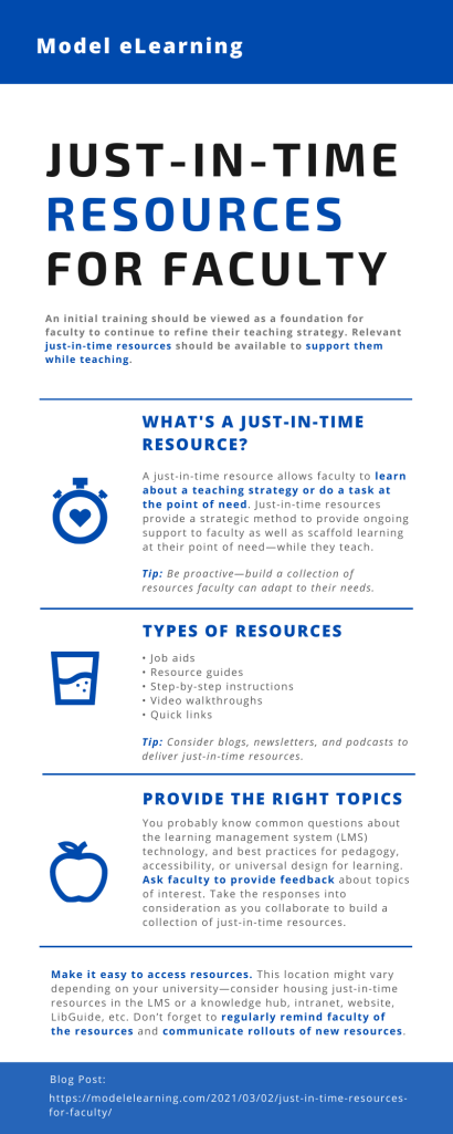 Infographic recaps the key elements of the Just-in-Time Resources for Faculty blog post.